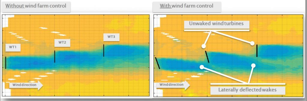 Wakes are visualised by ZephIR Lidar systems provided by DTU Wind Energy