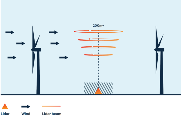 Remote wind speed measurements with Lidars, without masts